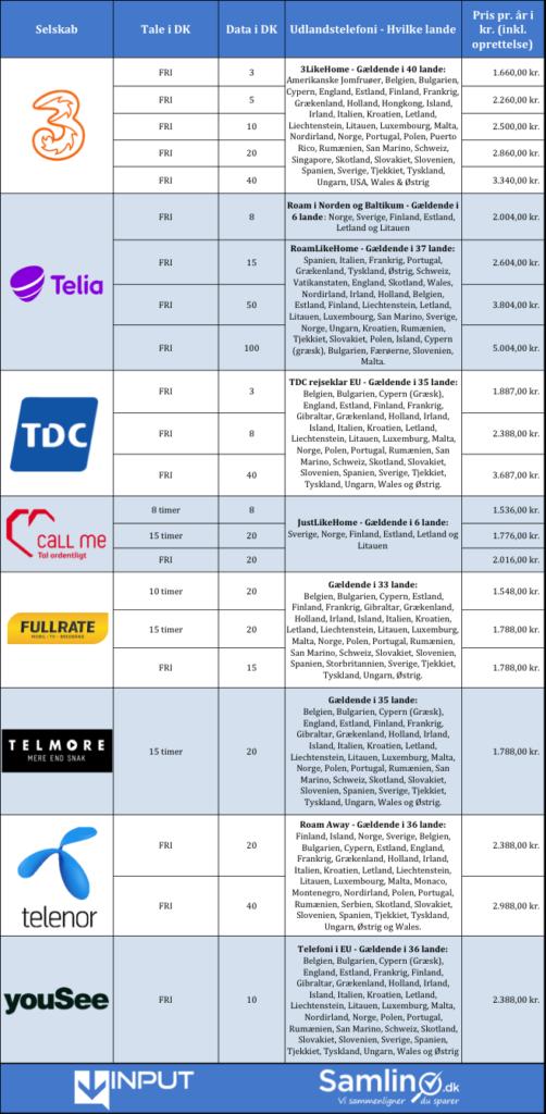 Abonnementer med udlandstelefoni