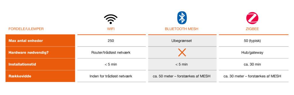 Smart+ understøtter op til 250 enheder hvis du bruger wifi